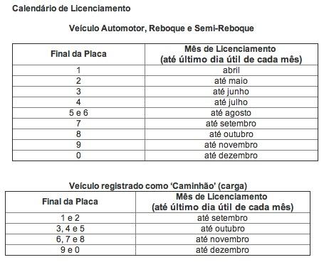 licenciamento detran sp 2012